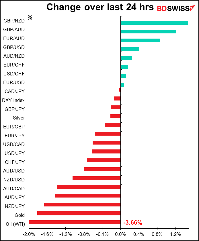 "JPY Higher, AUD/NZD Lower in Vague ""Risk off"" Mood; ADP Report 
